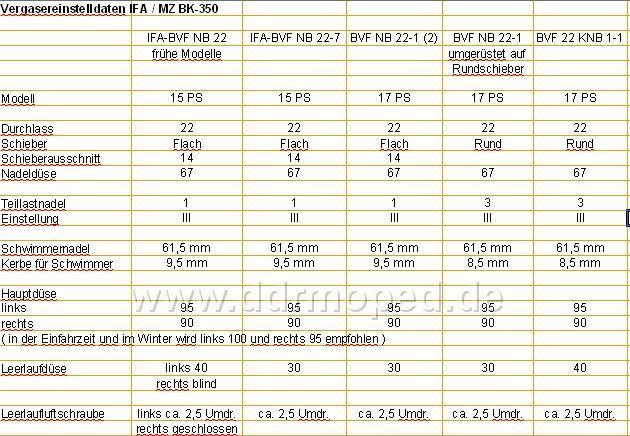 Bvf Vergaser Tabelle